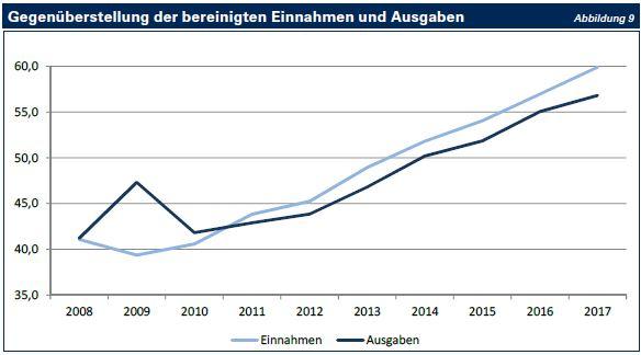 Tnr 12 Entwicklung Des Finanzierungssaldos Bayerischer Oberster Rechnungshof